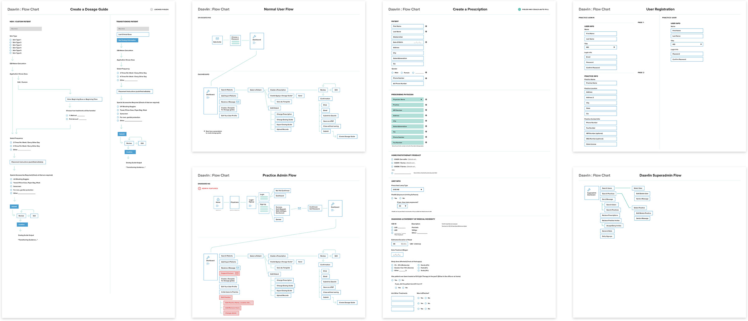 Flow charts diagramming the flow of information in the Daavlin app